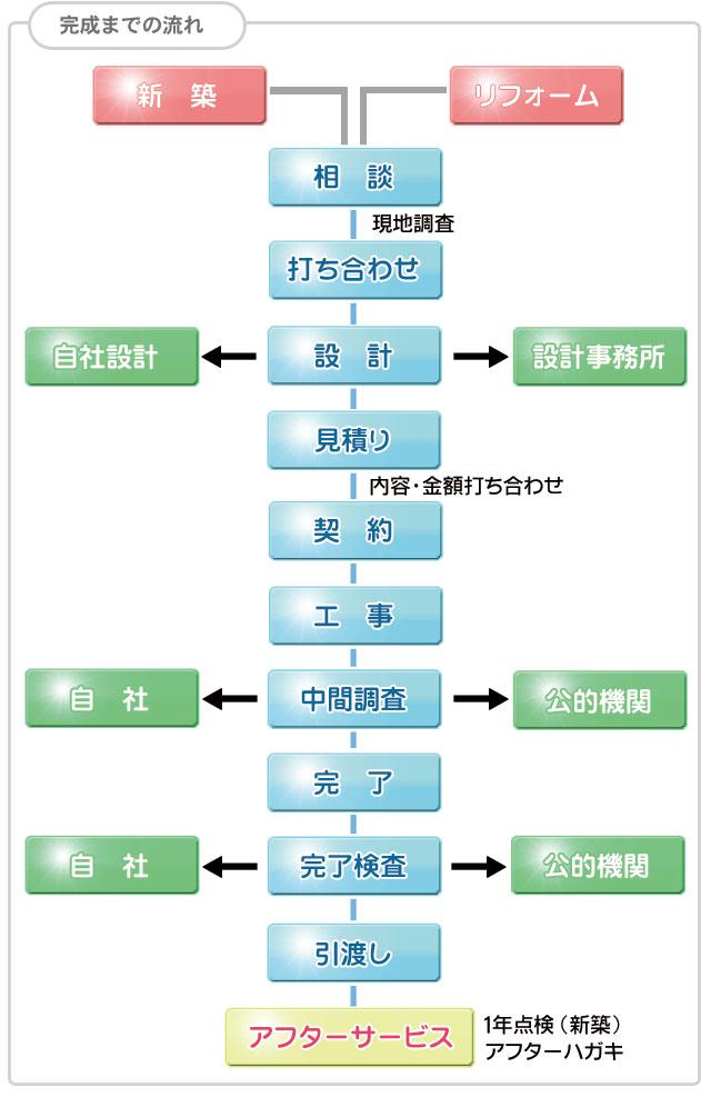 完成までの流れフローチャート図